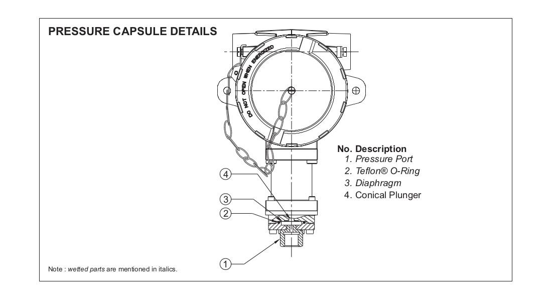 Fc Hydraulic Range